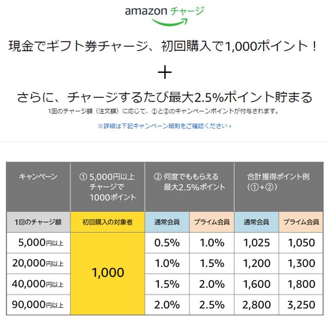 Amazonで5,000円現金チャージで1,000ポイントもらえるキャンペーン